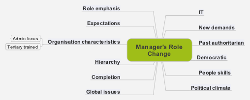 Manager's Role Change 2 png