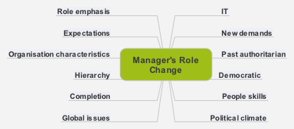 Manager's Role Change png
