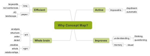 Why Concept Map? png fixed
